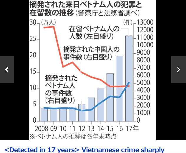 Việt Nam lần đầu tiên đứng đầu về số vụ phạm pháp ở Nhật