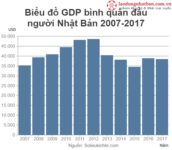Trên đây là biểu đồ GDP bình quân đầu người ở Nhật Bản trong giai đoạn  2007-2017